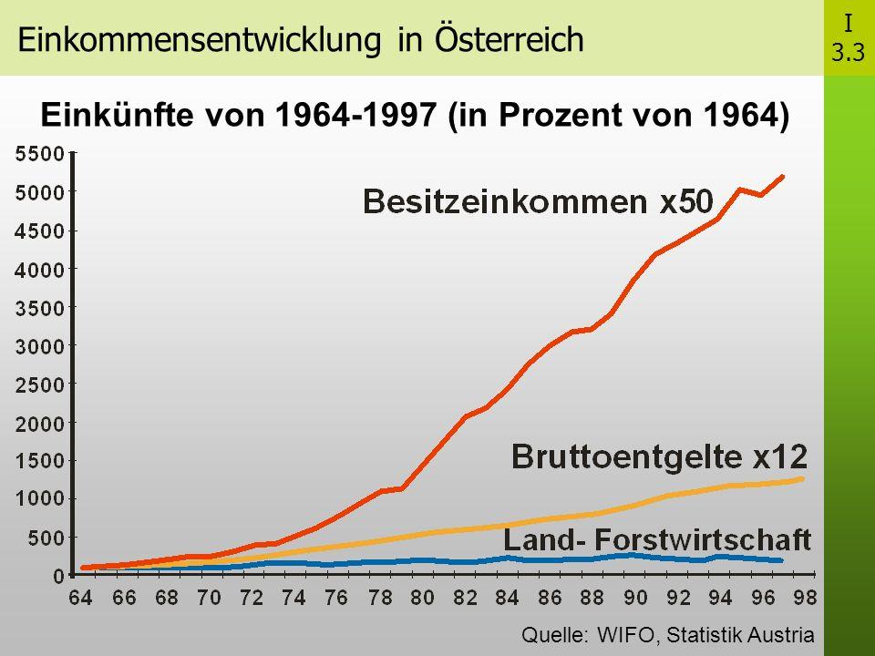 Einkommensentwicklung in Österreich