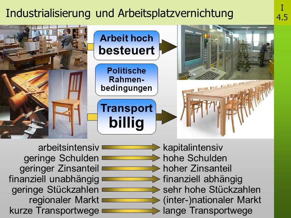 Industrialisierung und Arbeitsplatzvernichtung