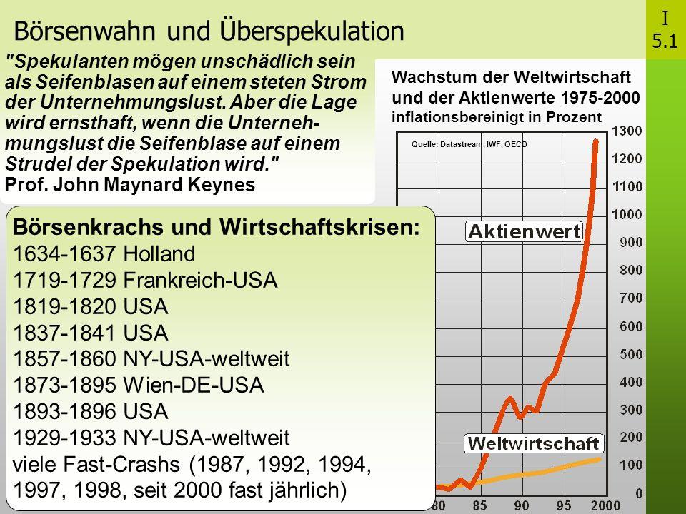 Börsenwahn und Überspekulation