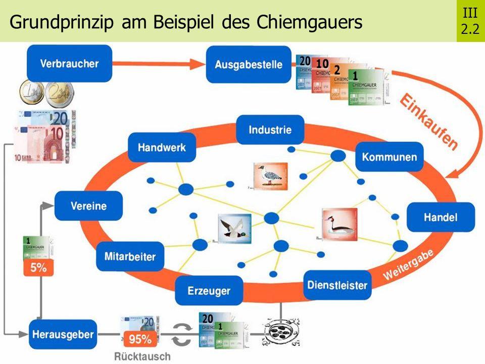 Grundprinzip am Beispiel des Chiemgauers