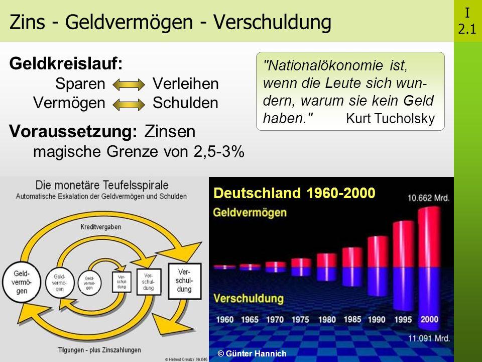 Zins - Geldvermögen - Verschuldung