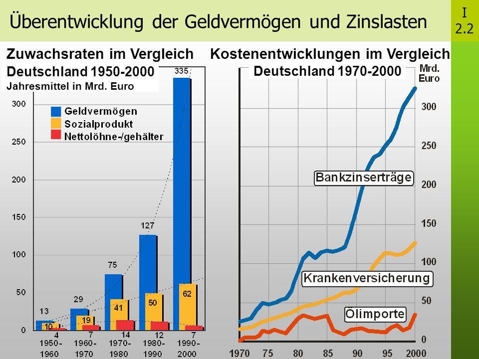 Überentwicklung der Geldvermögen und Zinslasten