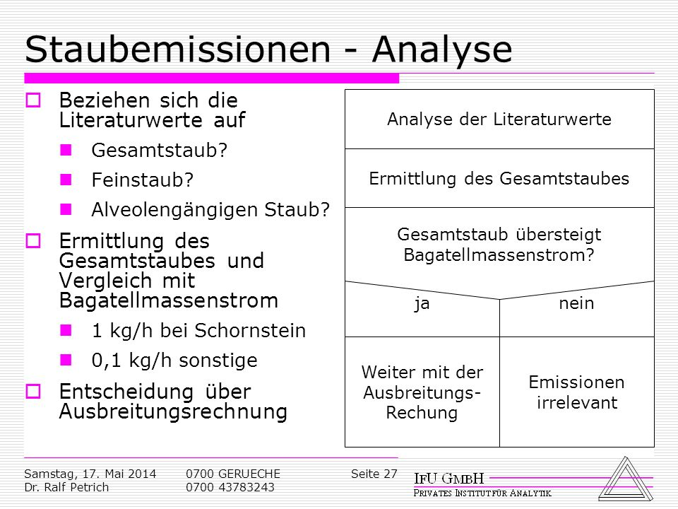 Staubemissionen - Analyse