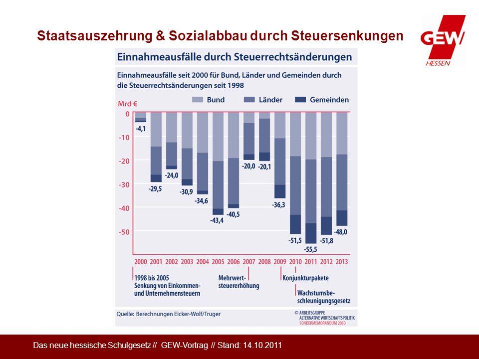 Staatsauszehrung & Sozialabbau durch Steuersenkungen