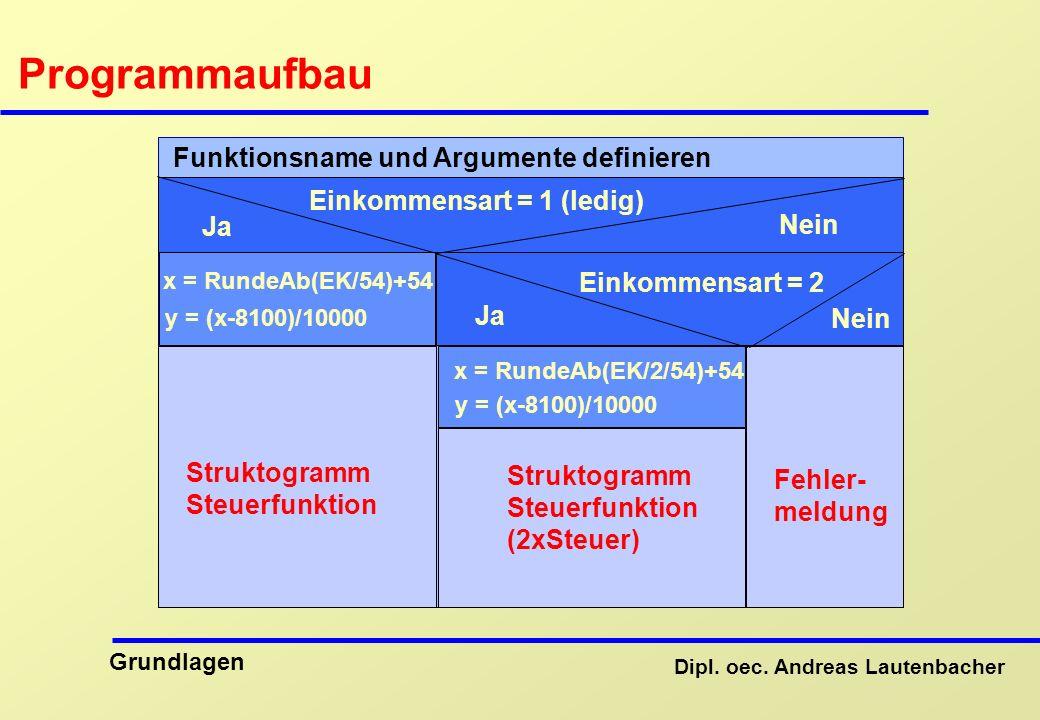 Programmaufbau Funktionsname und Argumente definieren
