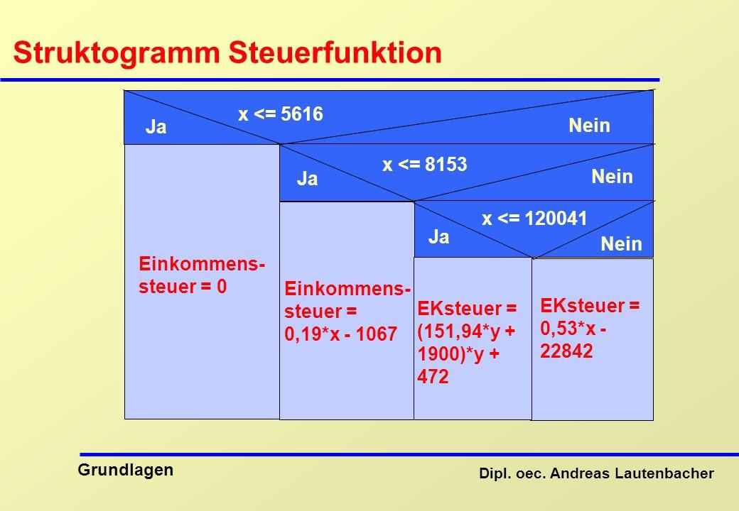 Struktogramm Steuerfunktion