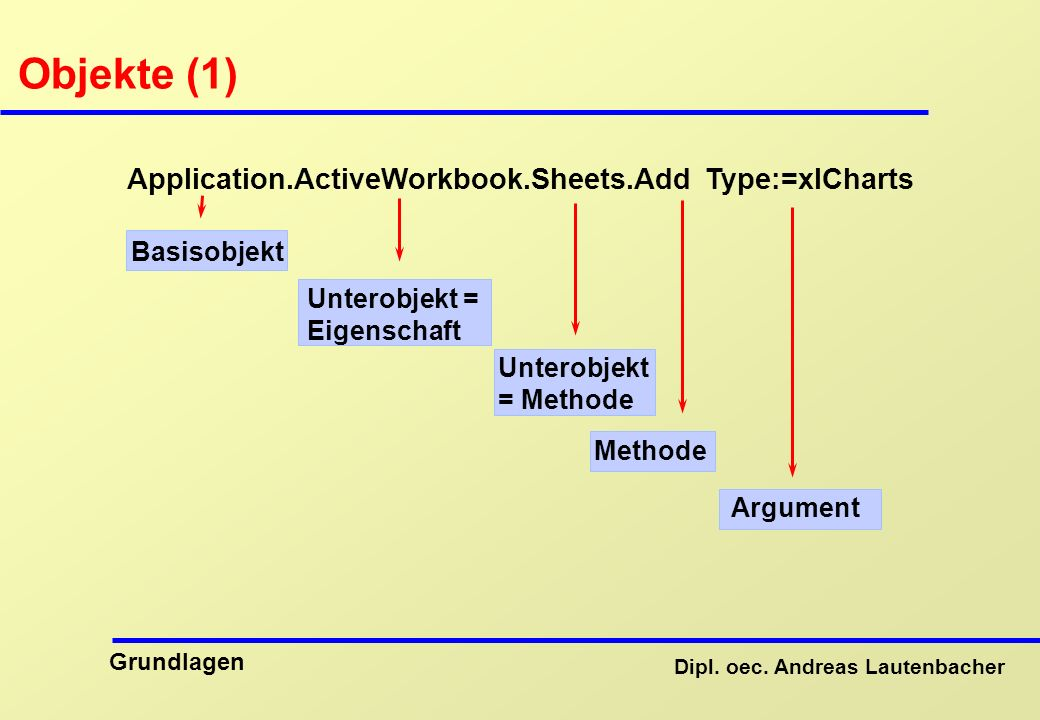 Objekte (1) Application.ActiveWorkbook.Sheets.Add Type:=xlCharts
