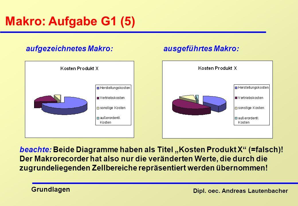 Makro: Aufgabe G1 (5) aufgezeichnetes Makro: ausgeführtes Makro: