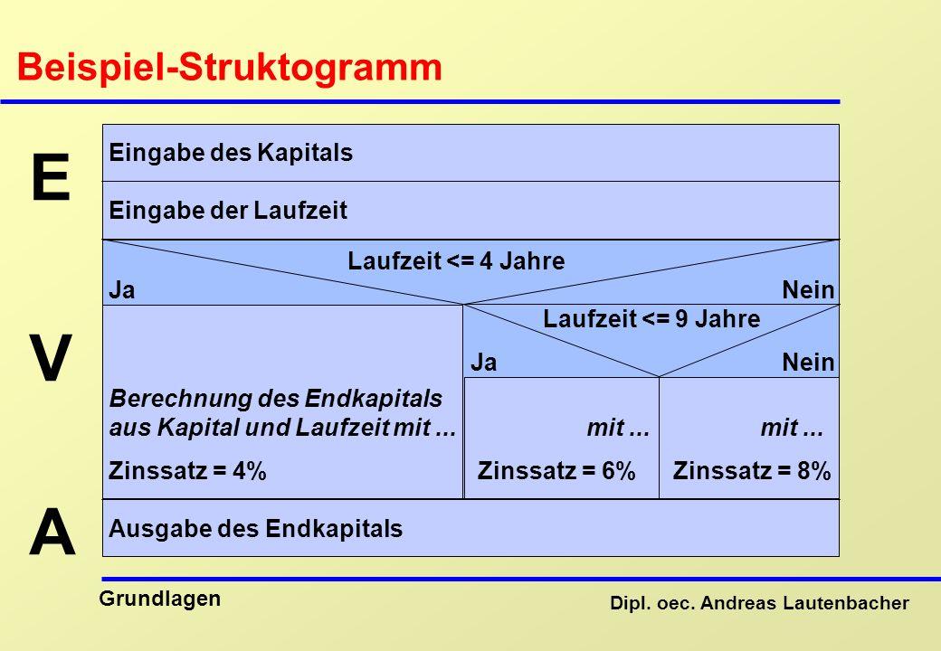 Beispiel-Struktogramm