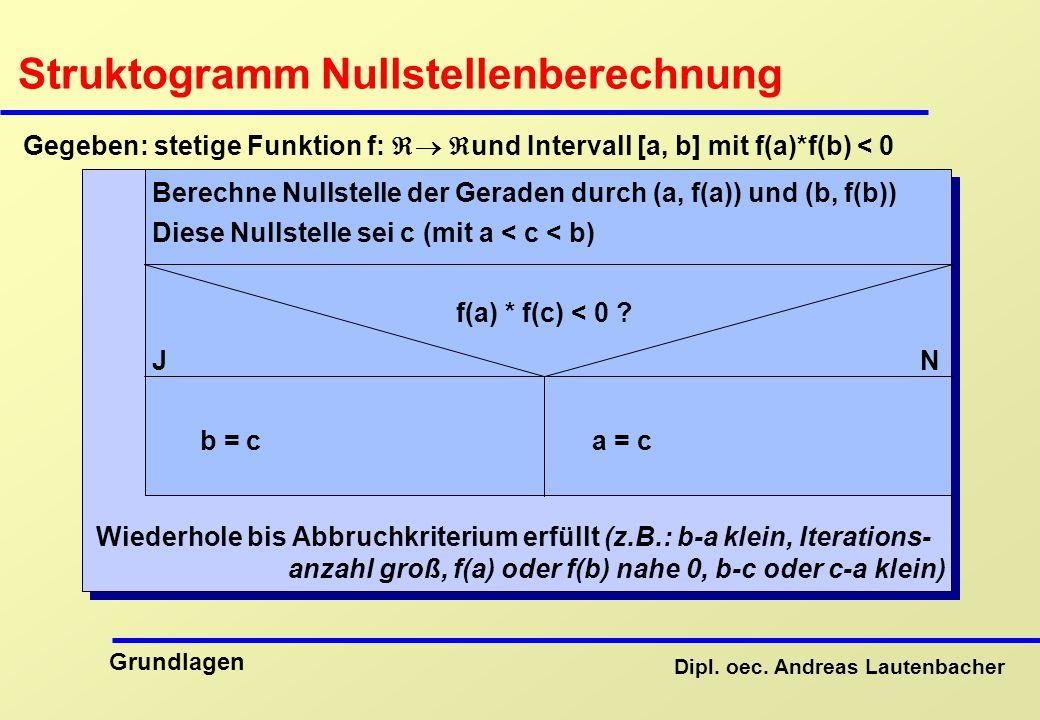 Struktogramm Nullstellenberechnung