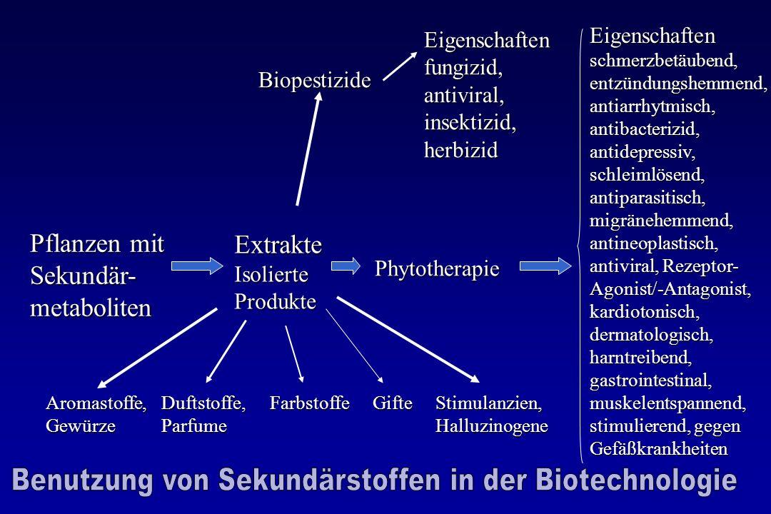 Benutzung von Sekundärstoffen in der Biotechnologie