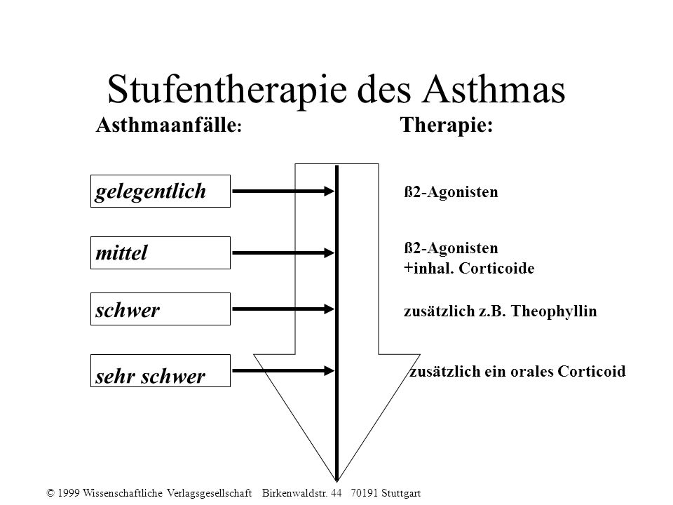 Stufentherapie des Asthmas