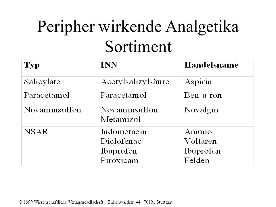 Peripher wirkende Analgetika Sortiment