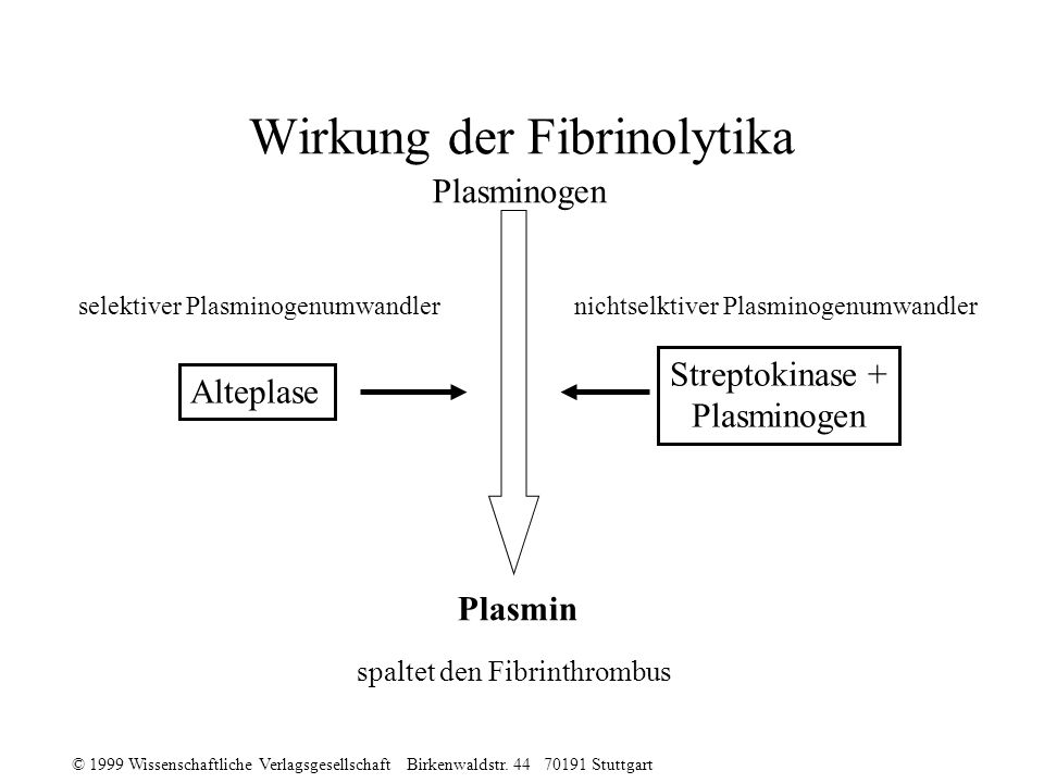 Wirkung der Fibrinolytika