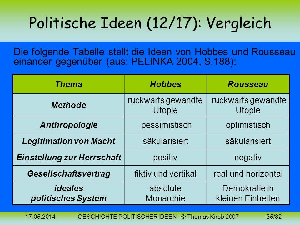 Politische Ideen (12/17): Vergleich