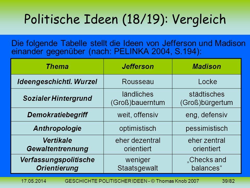 Politische Ideen (18/19): Vergleich