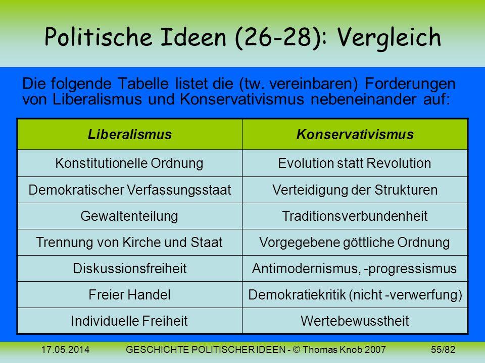 Politische Ideen (26-28): Vergleich