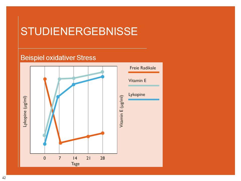 STUDIENERGEBNISSE Beispiel oxidativer Stress