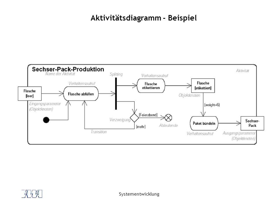Aktivitätsdiagramm - Beispiel