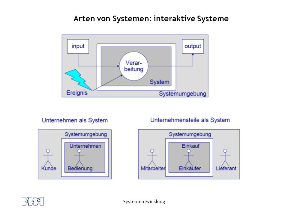 Arten von Systemen: interaktive Systeme