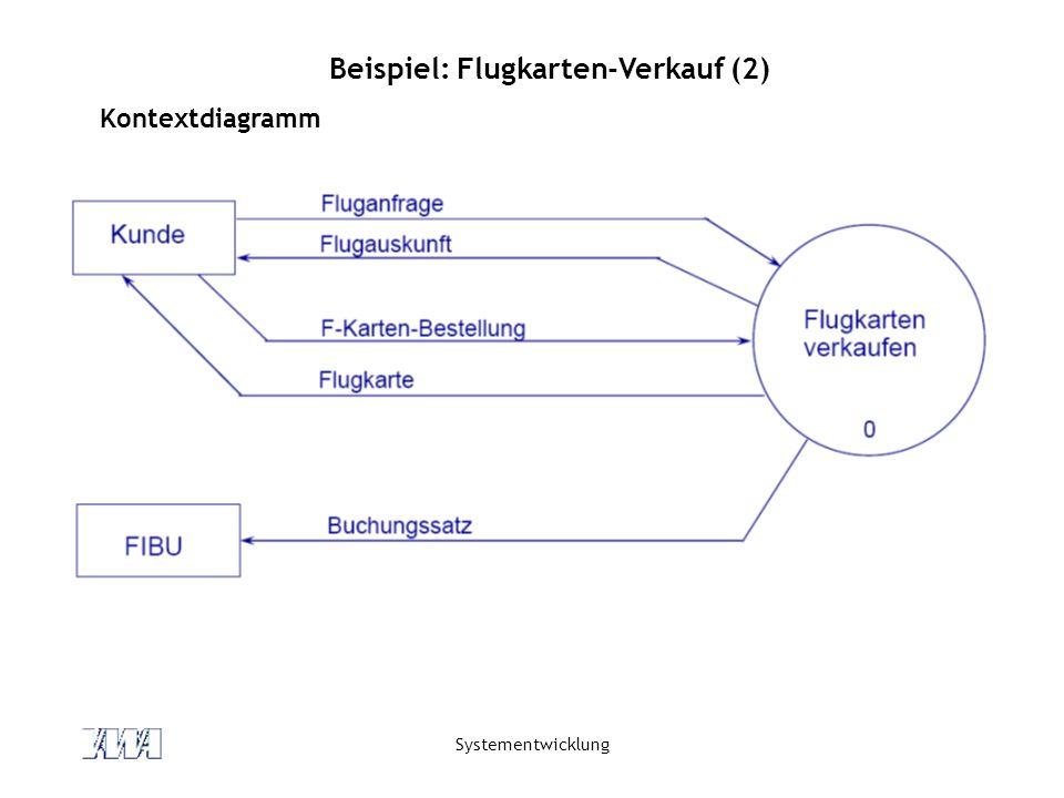 Beispiel: Flugkarten-Verkauf (2)