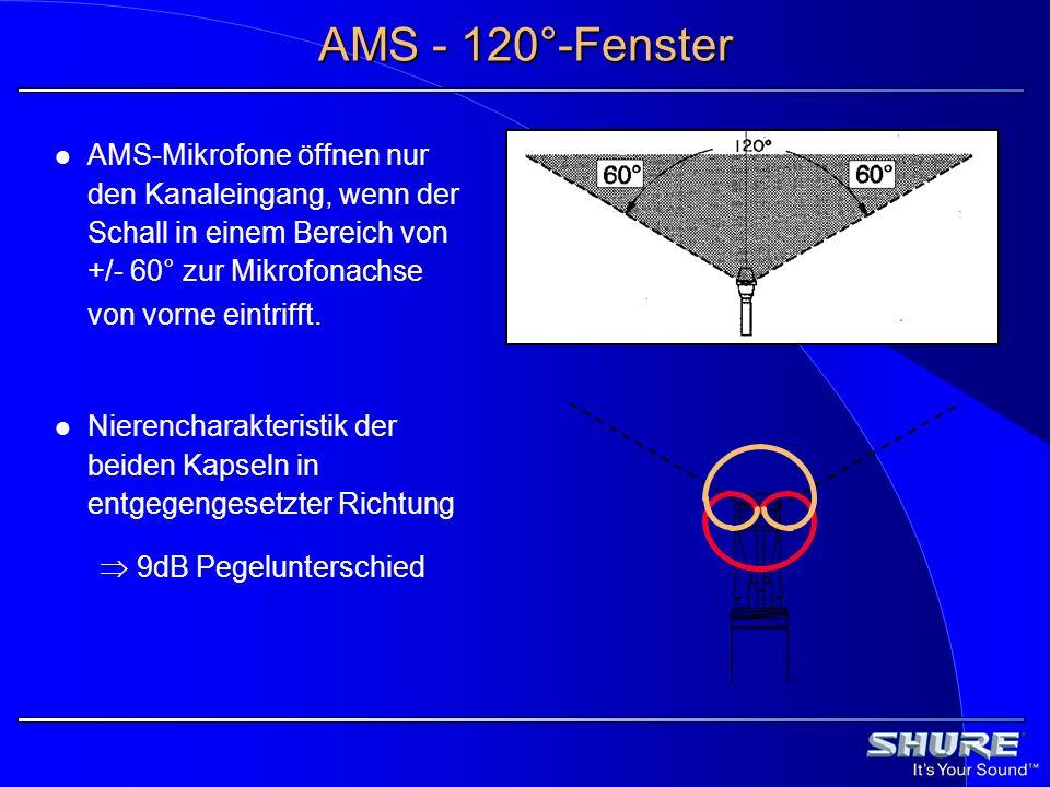 AMS - 120°-Fenster AMS-Mikrofone öffnen nur den Kanaleingang, wenn der Schall in einem Bereich von +/- 60° zur Mikrofonachse von vorne eintrifft.