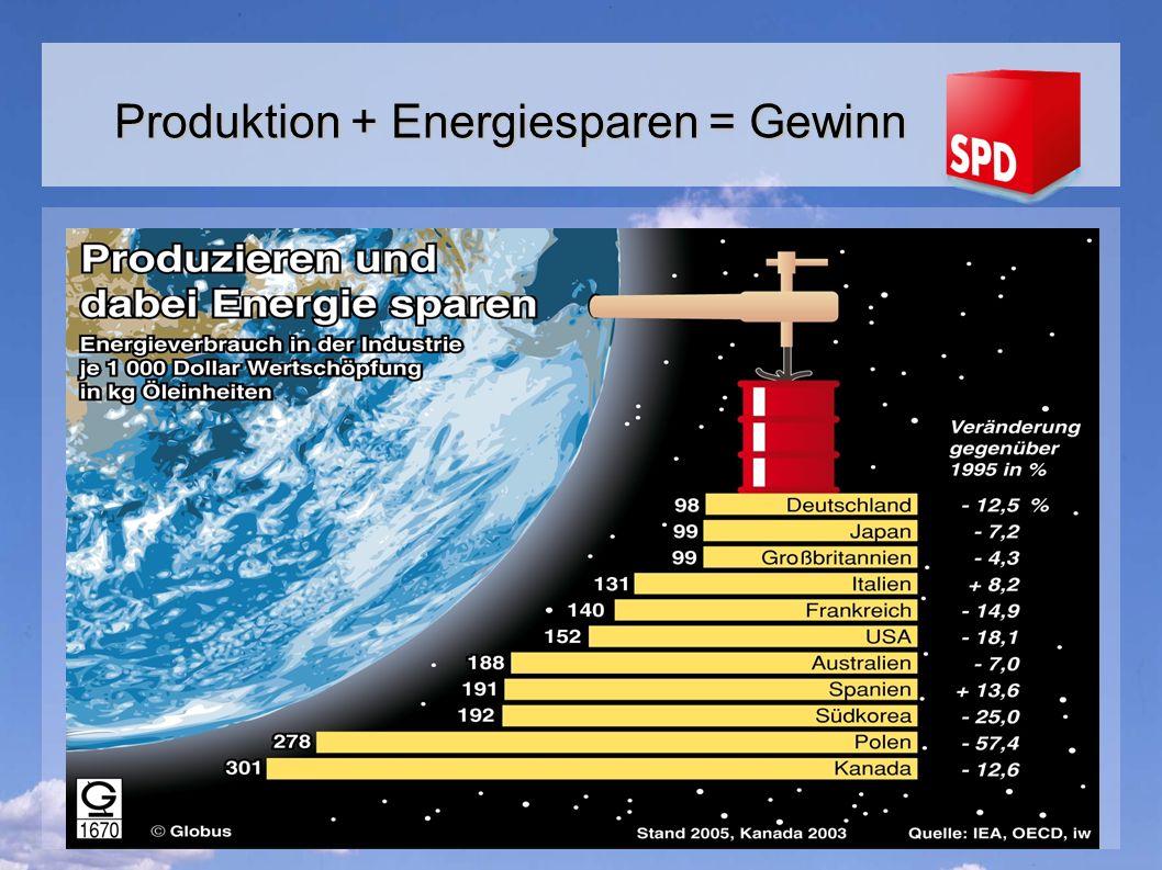 Produktion + Energiesparen = Gewinn