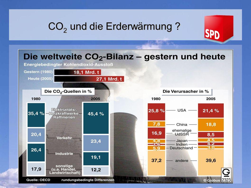 CO2 und die Erderwärmung