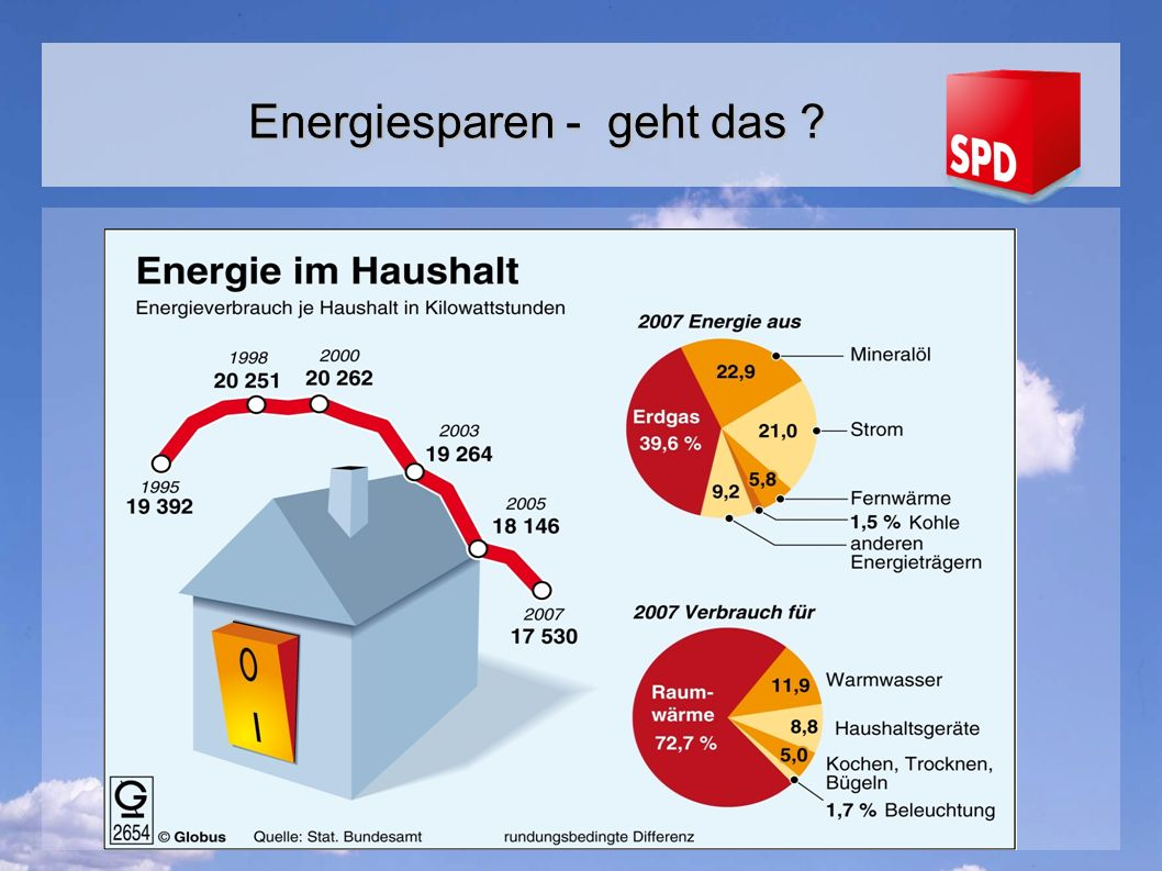 Energiesparen - geht das