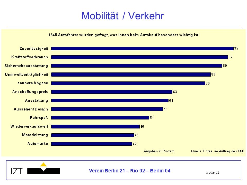 Mobilität / Verkehr