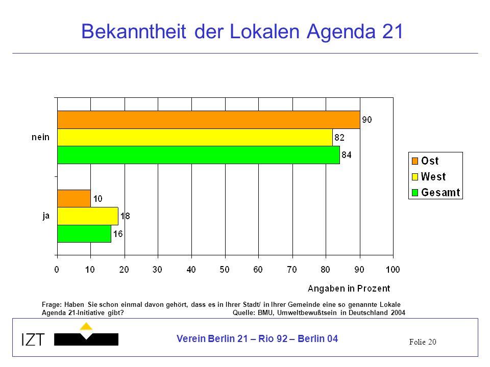 Bekanntheit der Lokalen Agenda 21