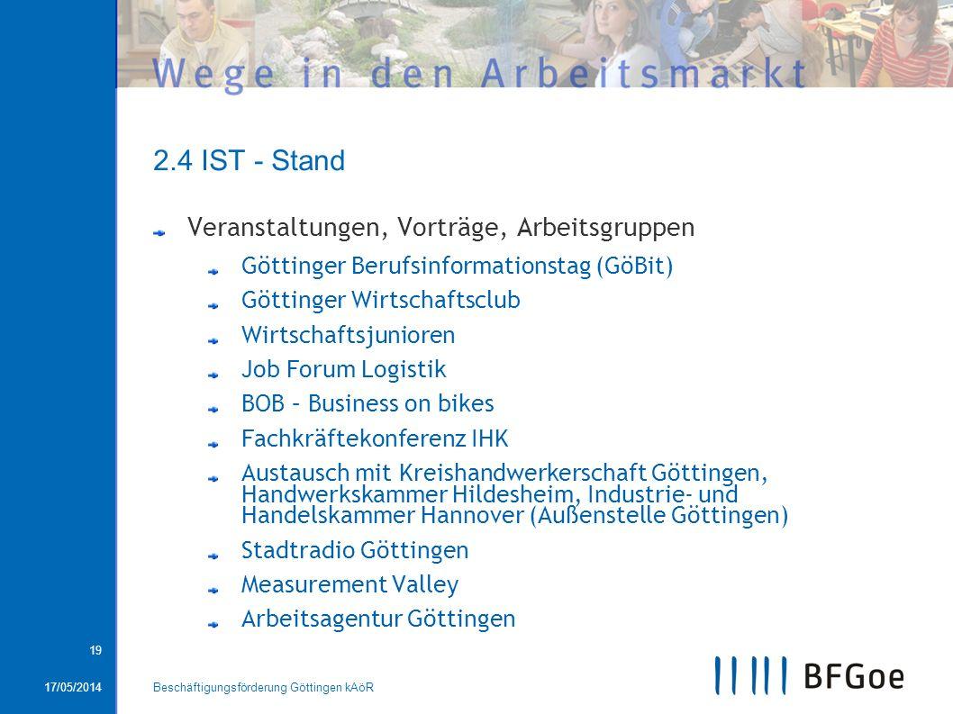 2.4 IST - Stand Veranstaltungen, Vorträge, Arbeitsgruppen
