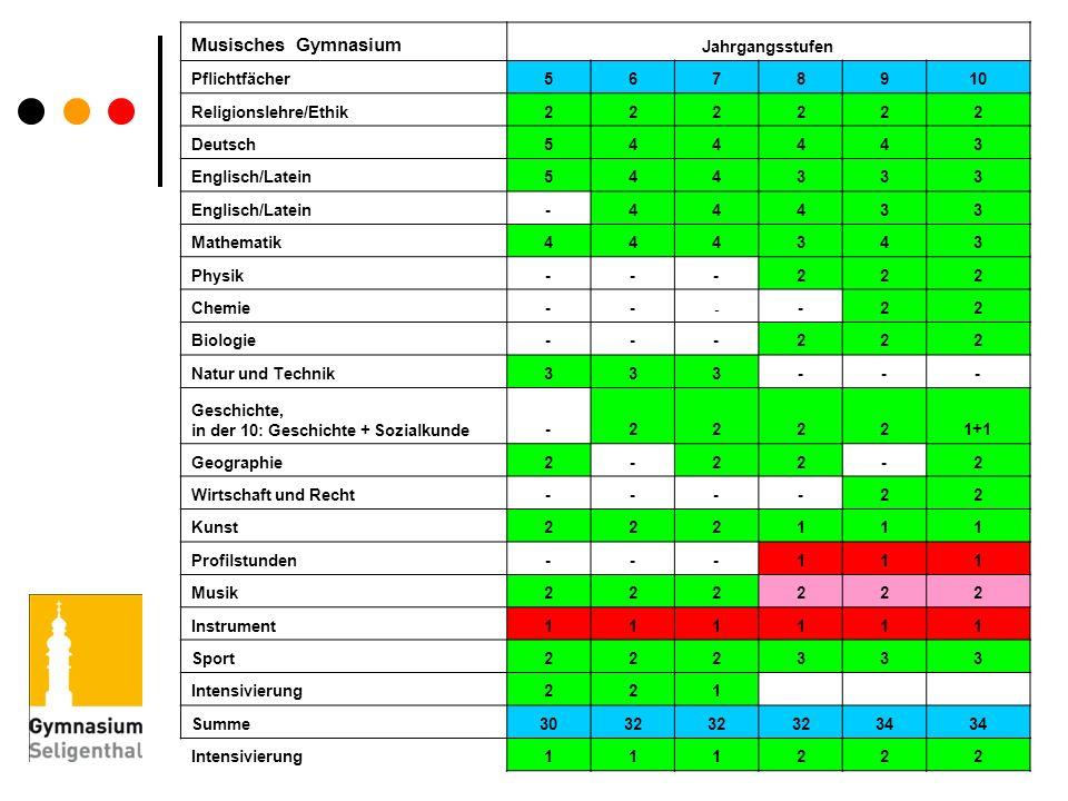 Musisches Gymnasium Jahrgangsstufen. Pflichtfächer. 5. 6. 7. 8. 9. 10. Religionslehre/Ethik.