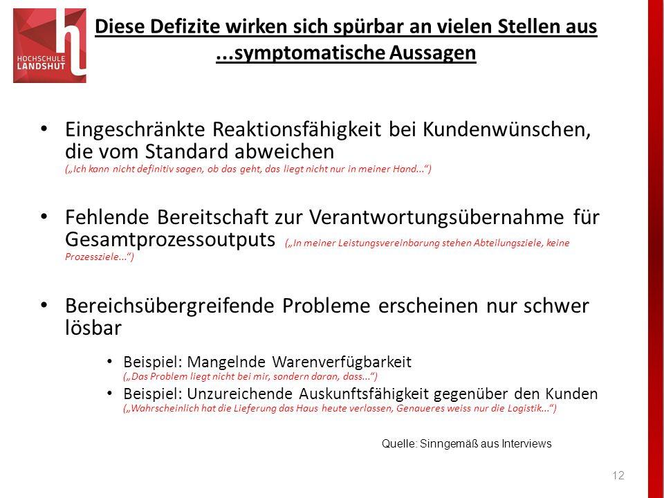II. Diese Defizite wirken sich spürbar an vielen Stellen aus ...symptomatische Aussagen.