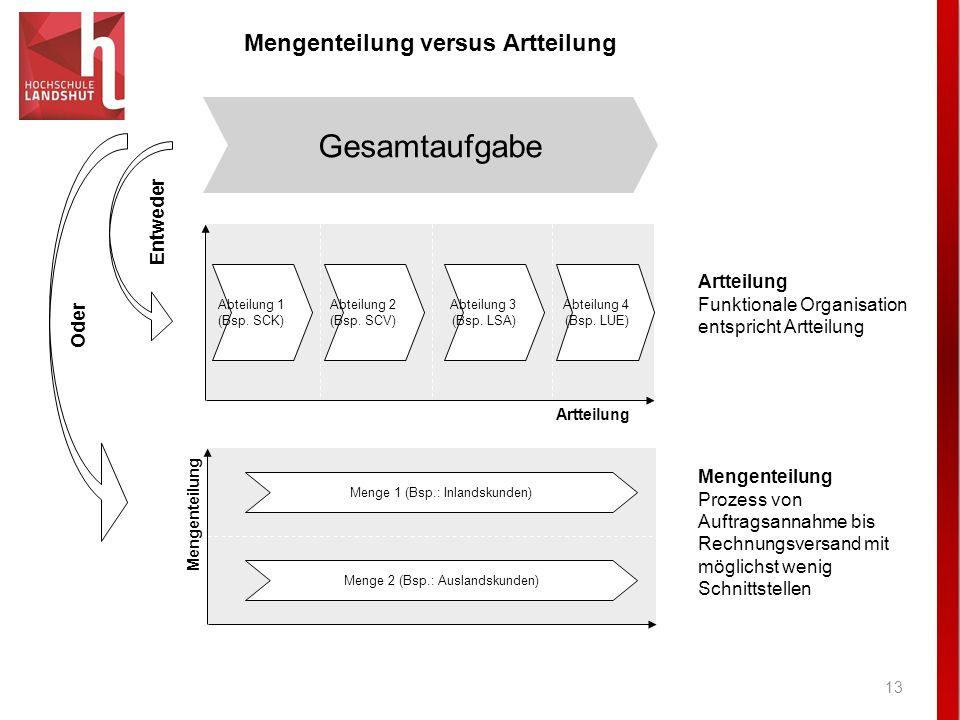 Mengenteilung versus Artteilung
