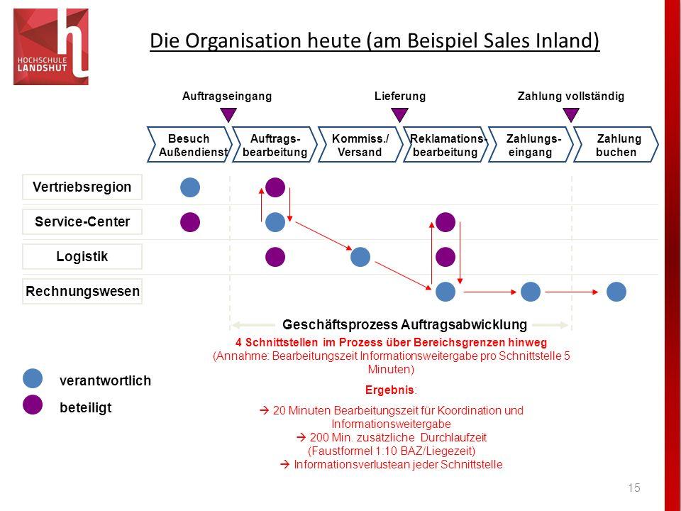 Die Organisation heute (am Beispiel Sales Inland)