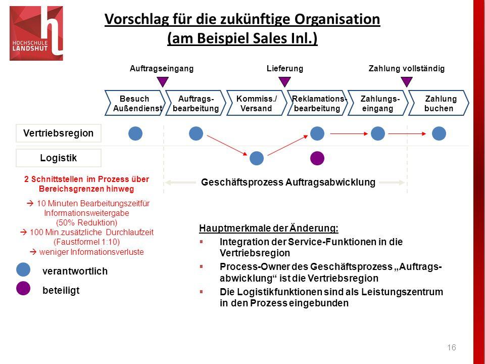 Vorschlag für die zukünftige Organisation (am Beispiel Sales Inl.)