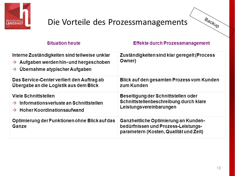 Die Vorteile des Prozessmanagements