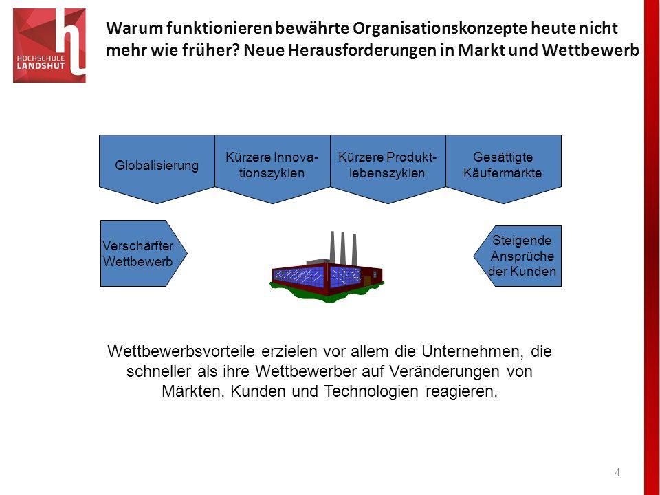 I. Warum funktionieren bewährte Organisationskonzepte heute nicht mehr wie früher Neue Herausforderungen in Markt und Wettbewerb.