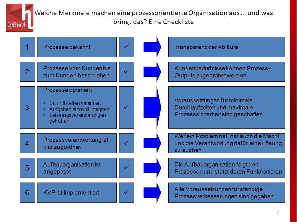 I. Welche Merkmale machen eine prozessorientierte Organisation aus ... und was bringt das Eine Checkliste.