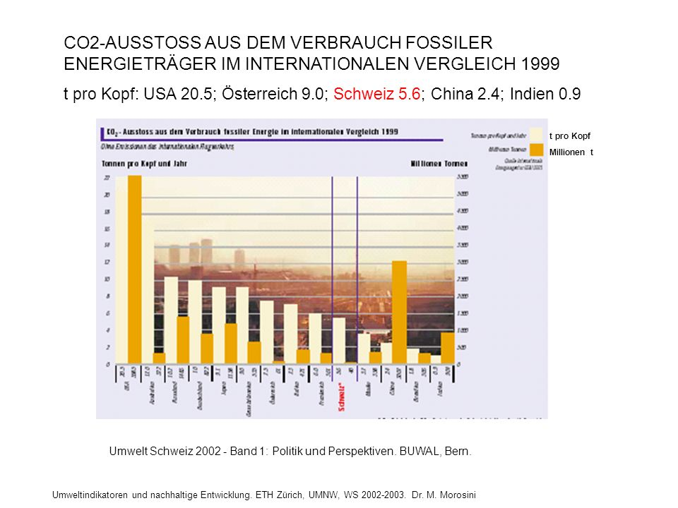 CO2-AUSSTOSS AUS DEM VERBRAUCH FOSSILER ENERGIETRÄGER IM INTERNATIONALEN VERGLEICH 1999