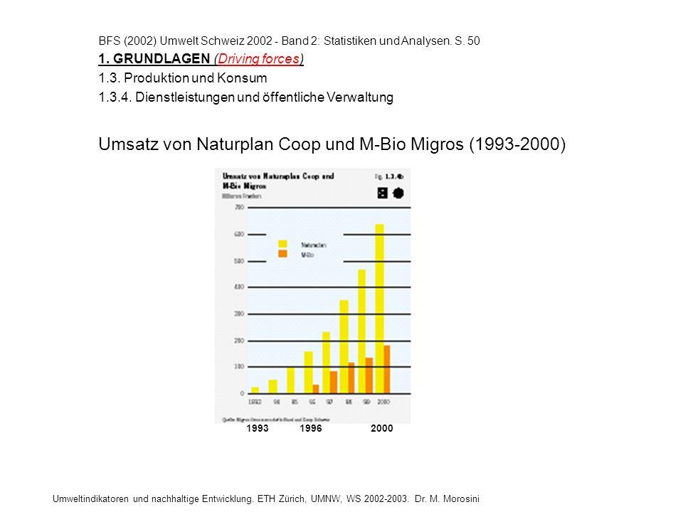Umsatz von Naturplan Coop und M-Bio Migros (1993-2000)