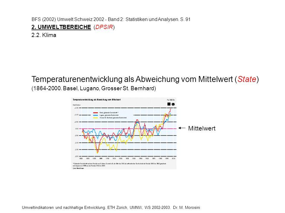 BFS (2002) Umwelt Schweiz 2002 - Band 2: Statistiken und Analysen. S