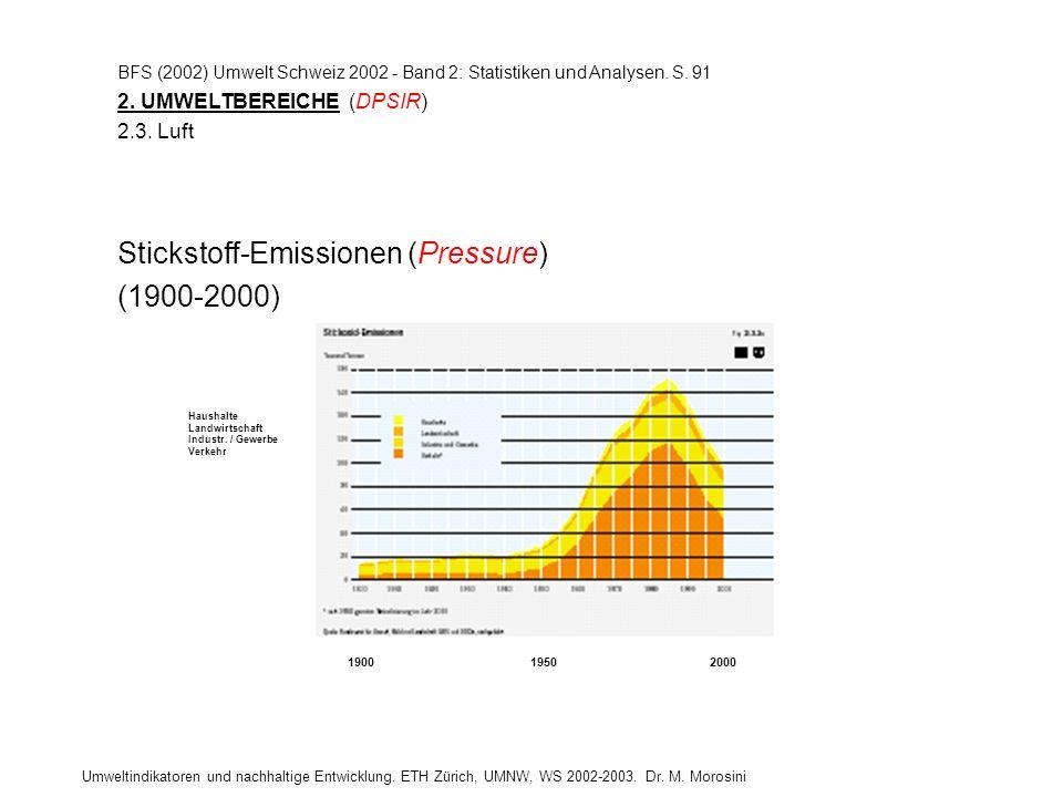 Stickstoff-Emissionen (Pressure) (1900-2000)