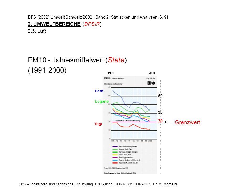 Grenzwert PM10 - Jahresmittelwert (State) (1991-2000) 50 30 20 Bern