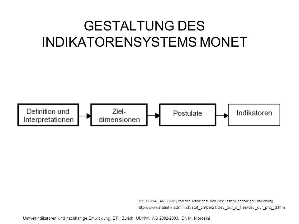 GESTALTUNG DES INDIKATORENSYSTEMS MONET