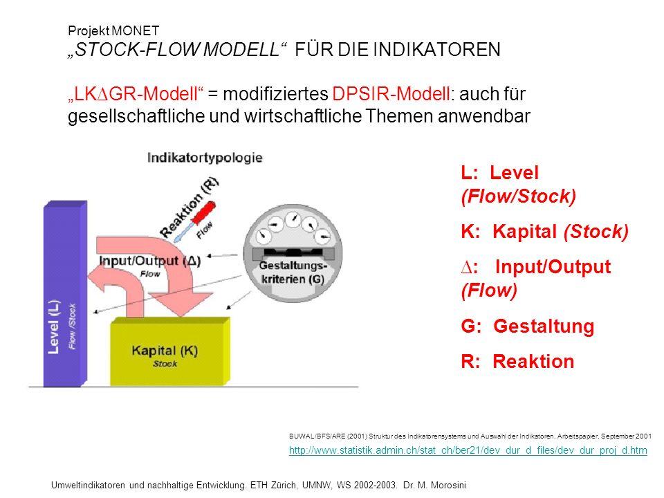 ∆: Input/Output (Flow) G: Gestaltung R: Reaktion