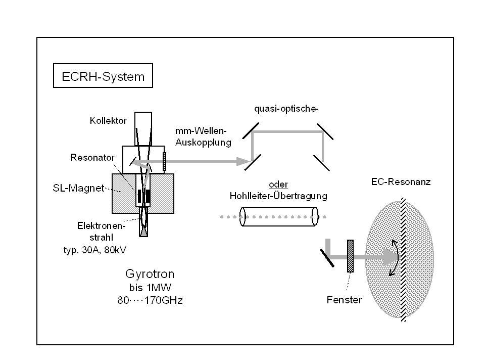 Wesentliche Komponente: Gyrotron = leistungsstarker mm-Wellen-Generator mit 0,5 bis 1 MW.