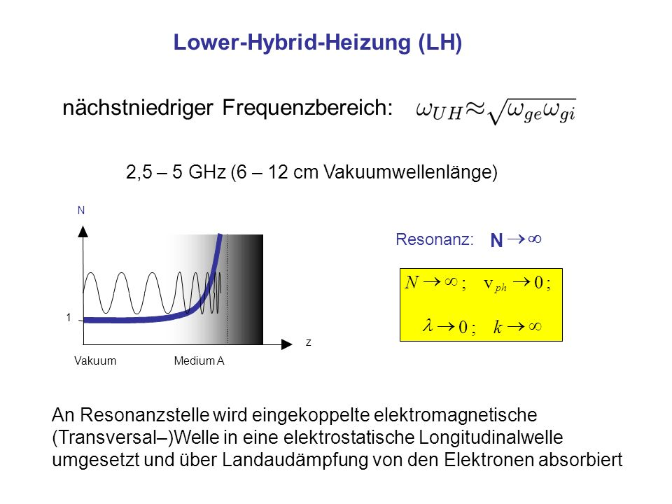 Lower-Hybrid-Heizung (LH)