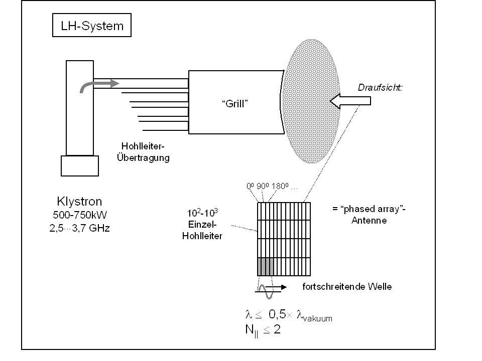 Die Mikrowellenleistung wird über eine Vielzahl von zu einem Array zusammengefassten Hohlleitern in den Plasmarand eingekoppelt, wobei sich dieser sogenannte Grill in sehr geringem Abstand vom Plasmarand befinden muss (d << l).